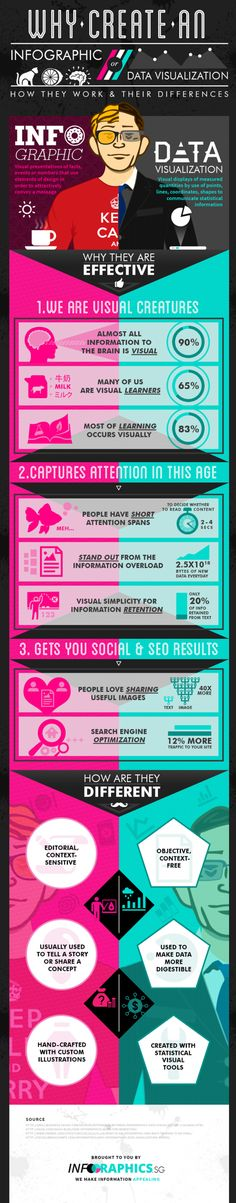 Why Create an Infographic? -- found at http://visual.ly/ why-create-infographic-or-data-visualisation