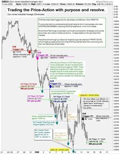 Trading the Price-Action with purpose and resolve.JPG {More on Trading|Successful trading|Trade erfolgreich|FOREX-Trading|Forex-Analysis} on More on trading on interessante-dinge.de