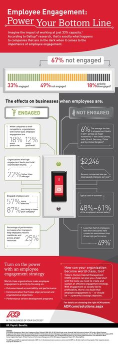 The impact of a disengaged workforce can be staggering when it comes to productivity & profitability #Infographic
