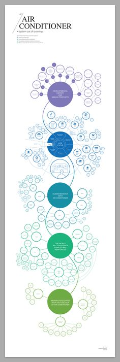 Ecosystem of Air conditioner by Wenni Zhou, via Behance