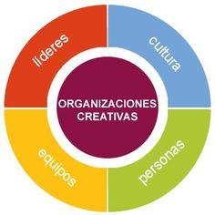 Metodologia Consultoría Creativa emogénica