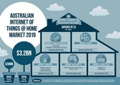 The Internet of Things (IoT) home market is exploding across Australia, with adoption and spending on IoT home products and services forecast to grow. Austin Homes, Home Trends, Kitchen On A Budget, To Reach, Best Cities, House Prices, Smart Technologies, Smart Home, Connection