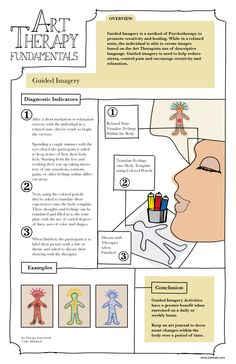"""This is an educational poster designed to show """"Guided Imagery"""" used as a tool in Art Therapy ©2011 8 Posted on Apr 21, 2011Full Size