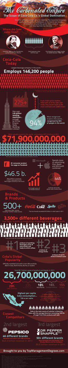 El imperio de Coca-cola