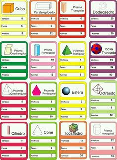 Learning Portuguese for Business Math Worksheets, Math Resources, Math Activities, Geometry Formulas, Math Formulas, Math Charts, Math Poster, Math Vocabulary, Maths
