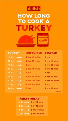 How Long Should You Cook Your Turkey? How Long To Cook a Turkey Per Pound – Turkey Size Cooking Chart Cooking A Stuffed Turkey, Turkey Cooking Times, Turkey Roasting Times, Thawing A Turkey, Turkey Brine, Baked Turkey, Roasted Turkey, Cooking Tips, Cooking Recipes