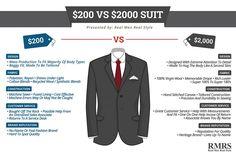 Cheap Vs Expensive Men's Suits Explained