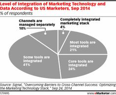 Marketers Can't Avoid Technology Anymore http://www.emarketer.com/Article/Marketers-Cant-Avoid-Technology-Anymore/1011258/2