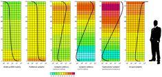 vertikální rozložení teplot (ideál, podlahové, konvektor, radiátor, stropní, teplovzdušné) vytápění