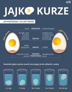 Jak rozpoznać, czy jajko jest świeże Diet Tips, Diet Recipes, Healthy Recipes, Wellness Tips, Health And Wellness, Man Food, Food Facts, Food Dishes, Good To Know