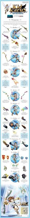Kid Icarus Weapon Guide