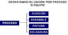 ejemplo de departamentalizacion por proceso o equipo.