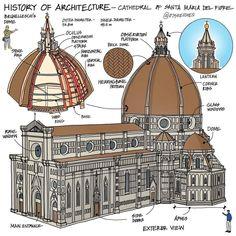 Gothic Architecture, Architecture Design, Florence Cathedral, Concept Diagram, Taj Mahal, Layout, Building, Travel, Instagram