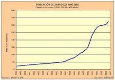 Evolución de la población de Zaragoza