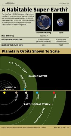 A Habitable Super-Earth? Newly discovered alien planet HD 40307g may be capable of supporting life as we know it. #infographic