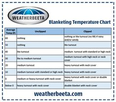 When To Blanket Your Horse Barrel Racing Tips Temperature Chart Rugs English