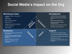 An Image Depicting a Social Media Plan Example Impact on the Organization