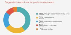 Curation Content Mix for Recruitment
