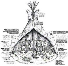 creek indians coloring page | Designs and Patterns for Tipis
