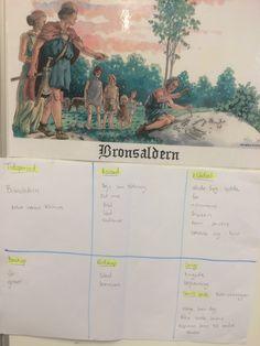 Bronsåldern. För att kunna beskriva måste vi ha begreppen. | Malins PPlugg Vikings, Tyga, Classroom Inspiration, Ann, Teaching, School, Movie Posters, Historia, The Vikings