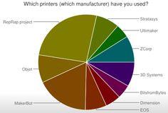 RepRap 3D Printers