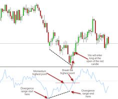 Momentum Divergence Trading | Learn Forex Trading