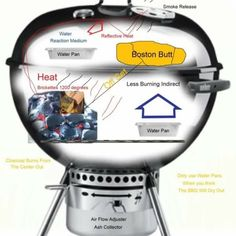 Do you wonder how to clean a charcoal BBQ grill at home? Regardless of the type of charcoal grill that you use, the importance to frequently clean these. Webber Bbq, Smoking Recipes, Smoking Food, Cobb Bbq, Grilling The Perfect Steak, Weber Kettle, Kettle Bbq, Best Charcoal Grill, Barbecue Pit