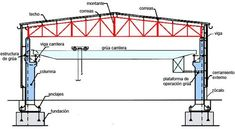 Steel Barns, Steel Trusses, Roof Trusses, Truss Structure, Steel Structure Buildings, Steel Bed Design, Architecture Blueprints, Roof Truss Design, Building Foundation