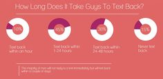 Clarifying Text Guides - This Infographic Will Reduce Any 'Should I Text Him or Not' Anxiety (GALLERY)