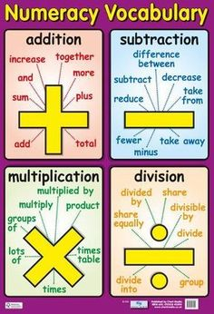 Posters measure by 60 cm and are made from heavy card and UV Varnished. Maths Classroom Displays, Math Classroom, Maths Display, Classroom Ideas, Classroom Quotes, School Displays, Math Charts, Math Anchor Charts, Math Vocabulary