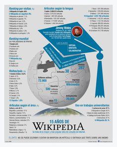 Wikipedia, 15 años de conocimiento compartido