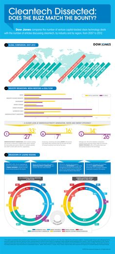 Cleantech #infographic