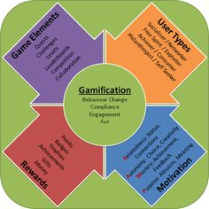 Gamification 2 Years On: What Is it Now, Why is it Still Important? image what is gamification