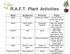 How to Use the RAFT Strategy in the Classroom to Develop Reading and Writing Skills?