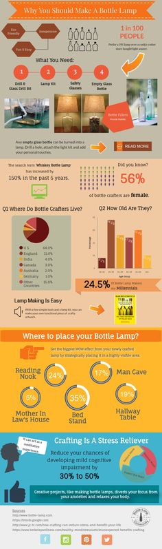 Are you in search of a new hobby? Maybe you've been under a lot of stress at work or home and need to find a way to relax? Take a look at our Bottle Lamp making infographic to learn more about the cra Recycled Bottle Crafts, Recycled Glass Bottles, Empty Bottles, Bottle Lights, Bottle Lamps, Pinterest Crafts, Diy Bottle, Stress, Ways To Relax