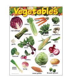Vegetables Learning Chart 17\u0022x22\u0022 6pk, Kinds Of Vegetables, Healthy Vegetables, Veggies, Vegetable Chart, Gourmet Recipes, Healthy Recipes, Healthy Food, Keto Recipes, Potato Onion