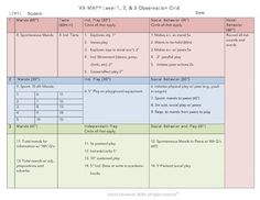 Complete all your VB-MAPP observations for 1 student on 1 form! Includes observations for mands, tacts, vocal behavior, listener responding, independent play and social behavior. Each level and section are clearly marked. Scores will easily transfer to the scoresheet.