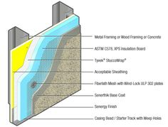 Sentry Stucco CI Wall System from BASF - Water-drainage, mechanically-attached polymer-modified stucco system incorporating continuous external insulation and a water-resistive barrier.