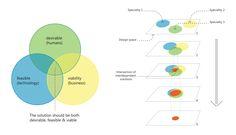 set based concurrent process