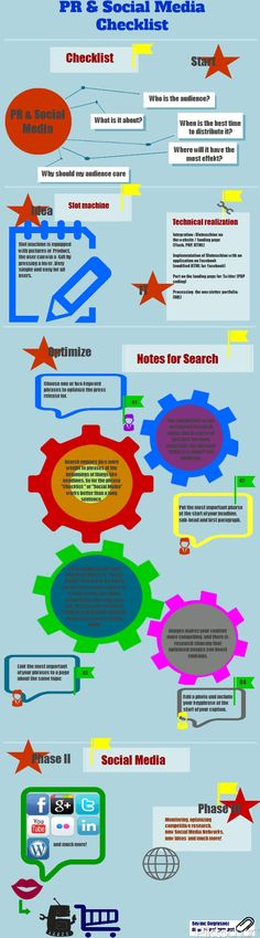 Public Relations and Social Media Checklist #Infographic #PR #digitalPR