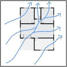 ventilacao-cruzada-horizontal