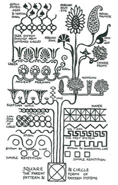 "Walter Crane, Line and Form ""Tree of typical pattern forms, units and systems"" 1900"