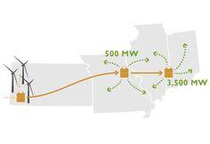 Zombie Kansas Wind Transmission Project Rises Again, In Missouri