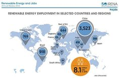 Trump to cede millions of high-wage jobs to China Beijing will create 13 million jobs by 2020, investing $360 billion in clean energy, while Trump vows to abandon the sector.