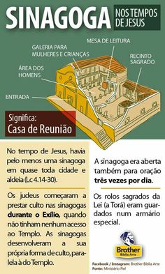 Curiosidade Bíblica: Sinagogas no tempo de Jesus