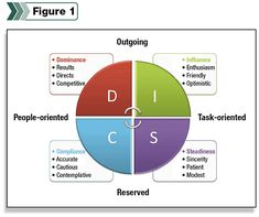You mean I have to work with these people? Great info on the DISC Personality Profile.