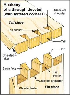 Anatomy of a Dovetail http://www.woodworking.com/ww/Article/Dovetail_Joints_8780.aspx //////------ #Dovetail #Cutters for Dovetail Jigs ------- http://www.woodfordtooling.com/craftpro-router-cutters/dovetails-and-dowel-drills/dovetail-cutters-for-dovetail-jigs.html