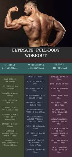"""Full body workout routines are great for both, beginners and advanced trainers. When you have a split workout routine and your """"newbie gains"""" are gone, you can still continue to progress by full body workout. For beginners, you can see noticeable results within a week with proper nutrition and perform this workout at-least 3-4 days a week. This workout is for both men and women."""