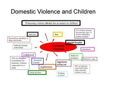 Domestic Abuse  Violence and children