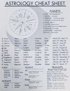 Astrology Numerology, Astrology Chart, Astrology Zodiac, Zodiac Signs, Past Life Astrology, Numerology Chart, Astrology Planets, Moon Astrology, Learn Astrology